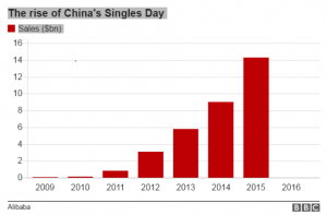 chinese-singles-day