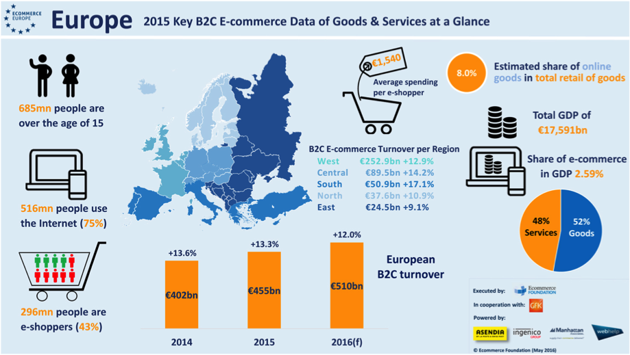 Ecommerce In Europe To Reach €509.9 Billion In 2016